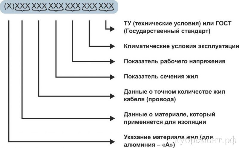 Маркировка электропроводки