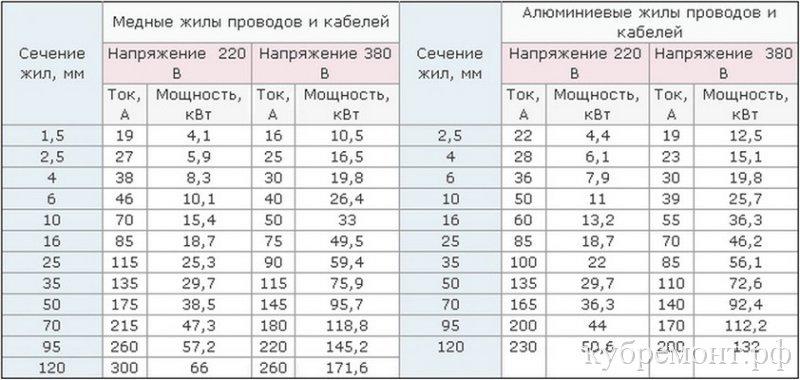 Таблица выбора сечения жил кабеля